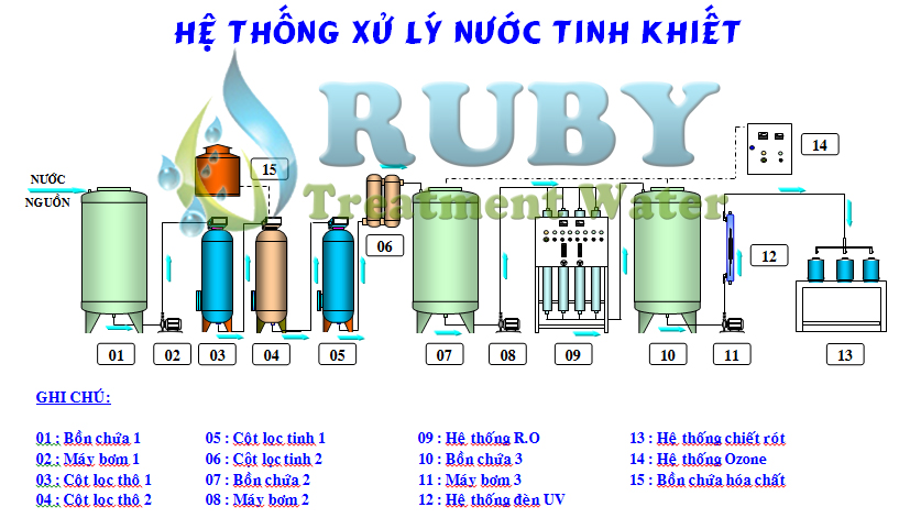 cong nghe xu ly nuoc tinh khiet